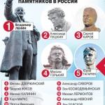 Кому больше всего памятников в России?