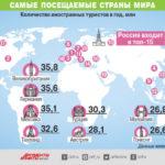 Самые посещаемые страны мира. Инфографика